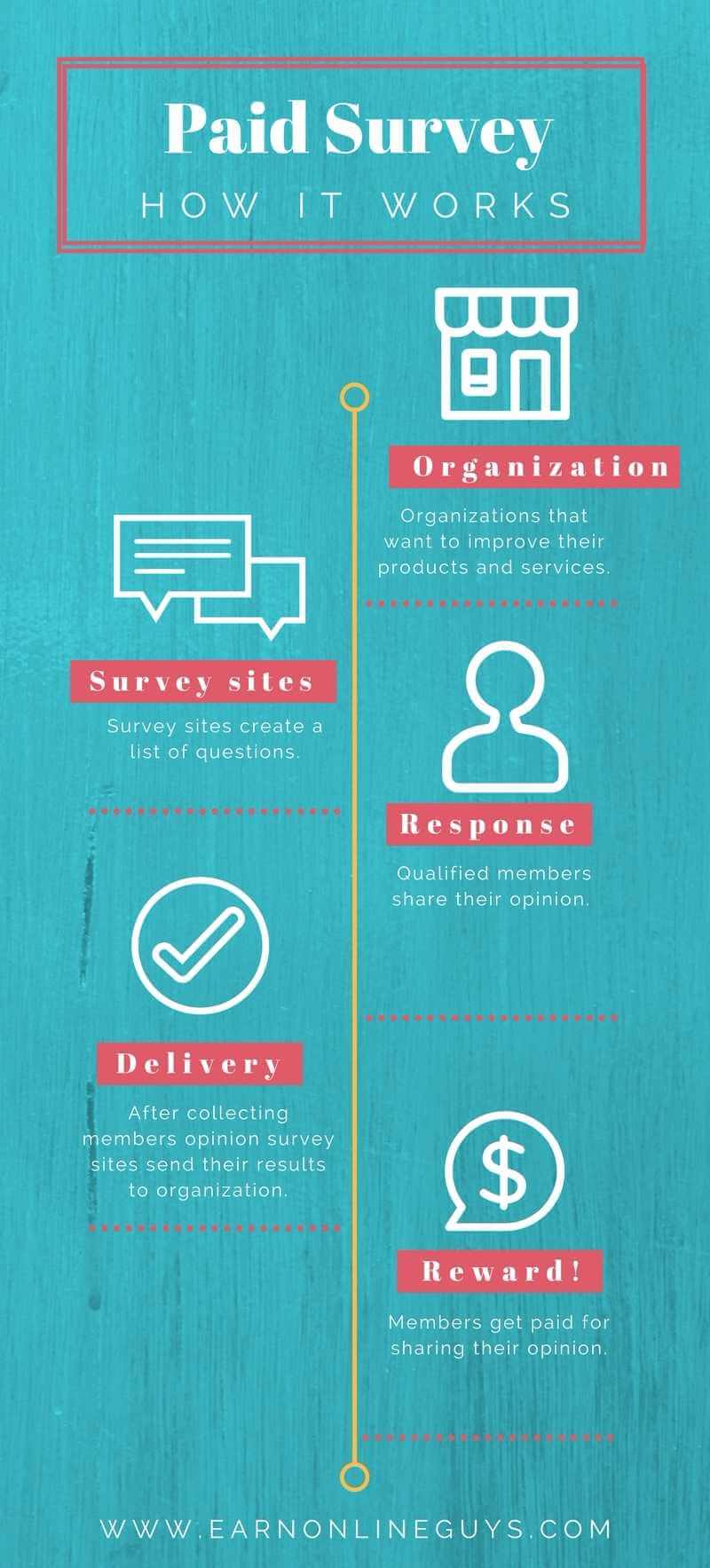 How Surveys sites work -Infographics