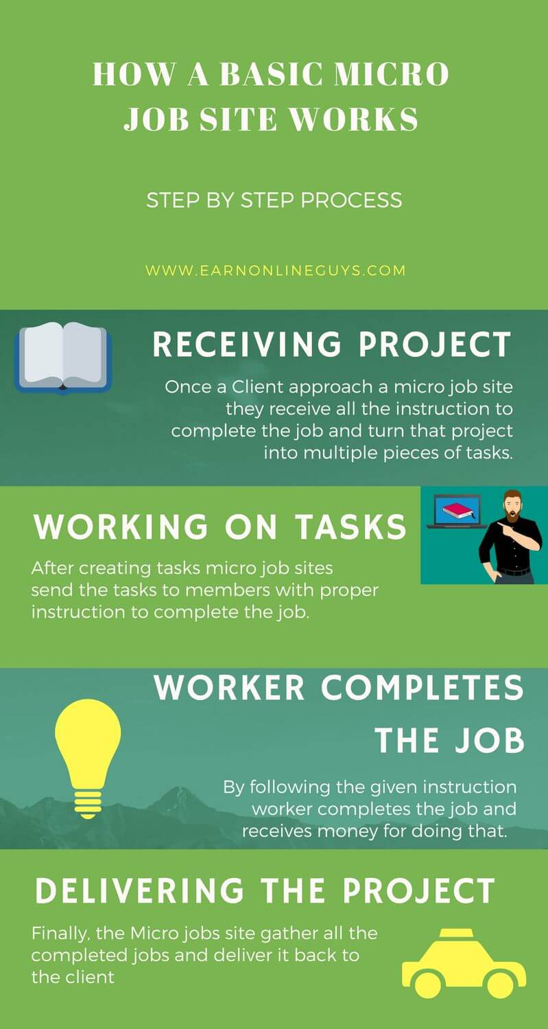 Infographic - How does a basic micro job site work