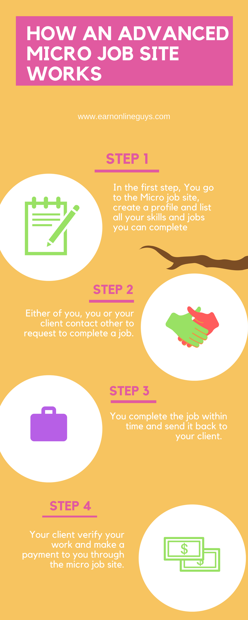 Infographic - How does a advanced micro job site work.