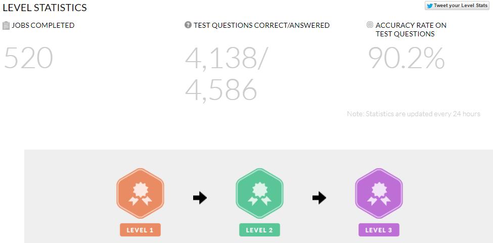 Dashboard Crowdflower with level batch